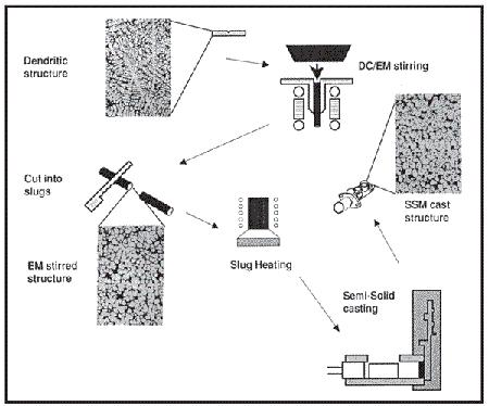 High Integrity Die Casting Methods