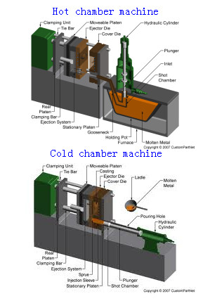Hot Chamber Vs. Cold Chamber Die Casting