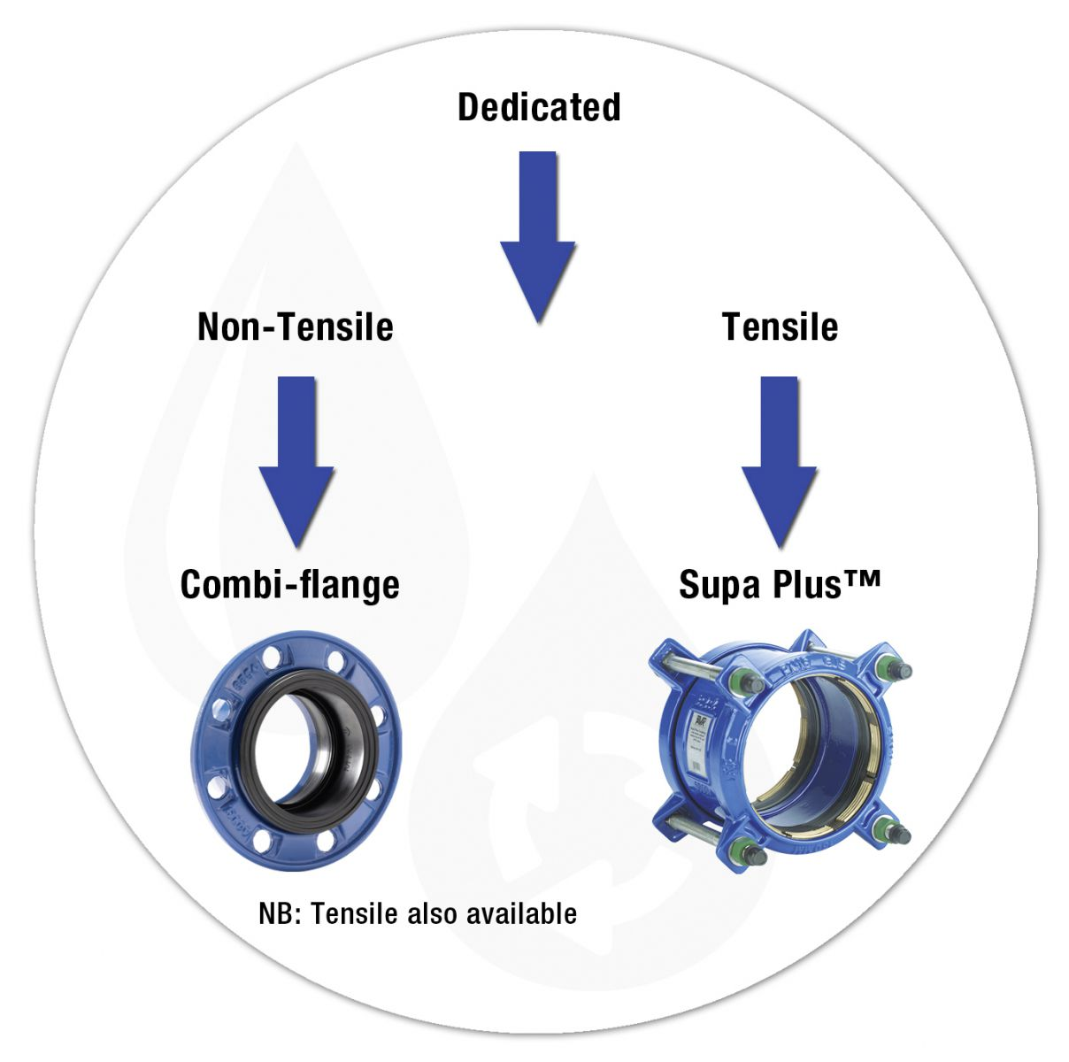 TIPS OF PIPE & COUPLING: WHICH COUPLING TO SELECT FOR BUTTERFLY VALVE, GATE VALVE & CHECK VALVE?