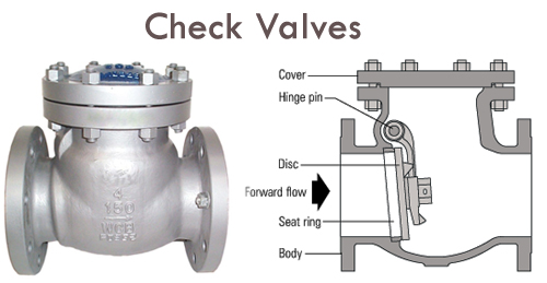 How Can Check Valves Function, And Why Are They Going To Be Selected Over Other Valve Types?