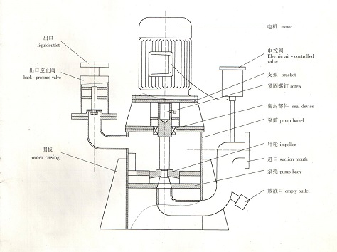 WFB Non Seal Self Operated Self-priming Pump Main Parts