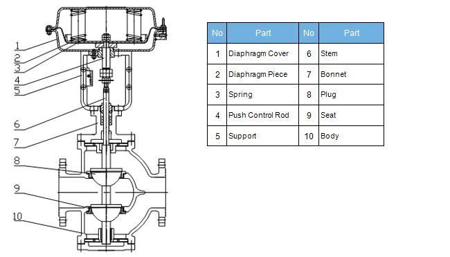 ZMAN pneumatic double seat control valve Structure