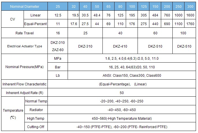 ZDLN electric double seat control valve data sheet
