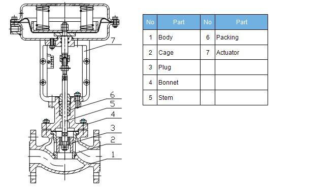 ZJHP Pneumatic Single Seat Globe Control Valve