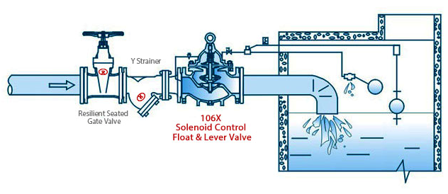 106X Solenoid Control Float & Lever Valve Application