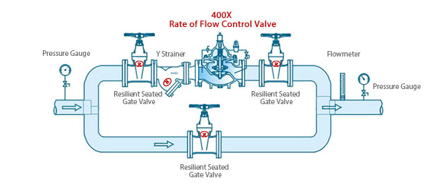 400X Flow Rate Control Valve Application