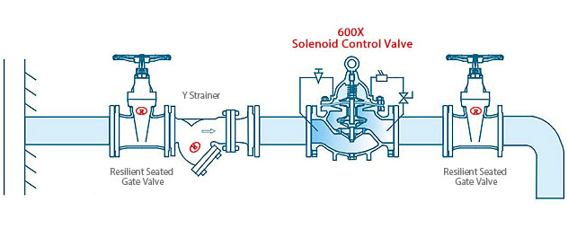 600X Solenoid Control Valve Application