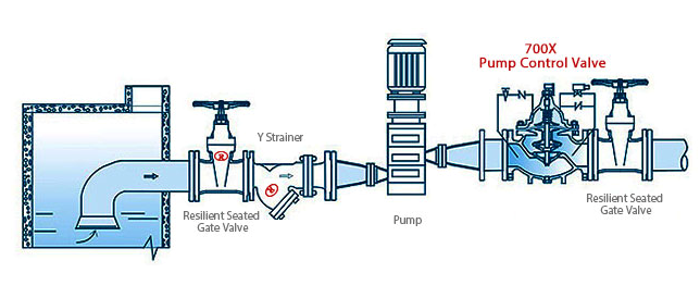 700X Pump Control Valve Application