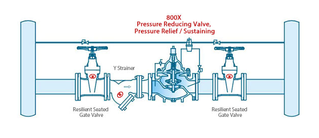800X Differential Pressure Bypass Balance Valve Application