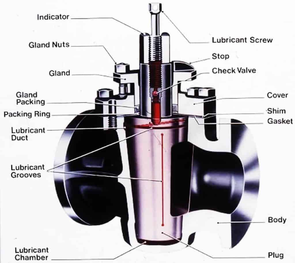 Types of Plug Valves