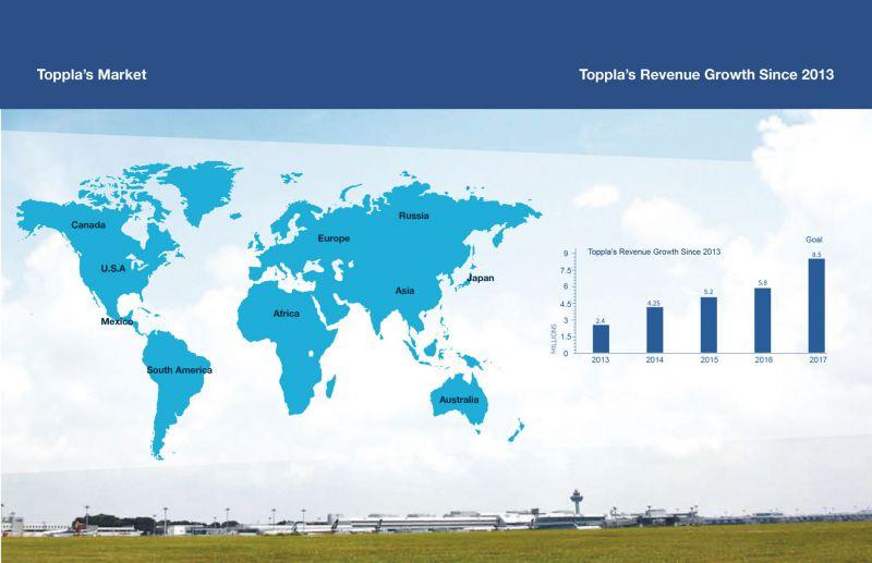 global-sales-network