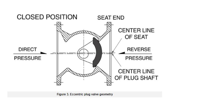 介绍一种偏心旋塞阀——双偏置阀