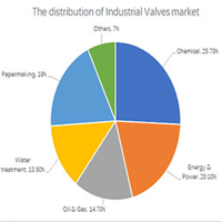 The Expectations of China Valve Industry 2019 - 2023