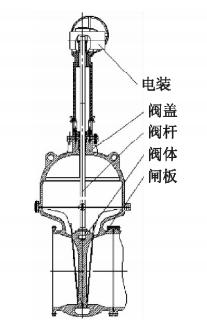 Optimal Design of Sealing Pairsof Wedge Gate Valves with Large Diameters (Part One)