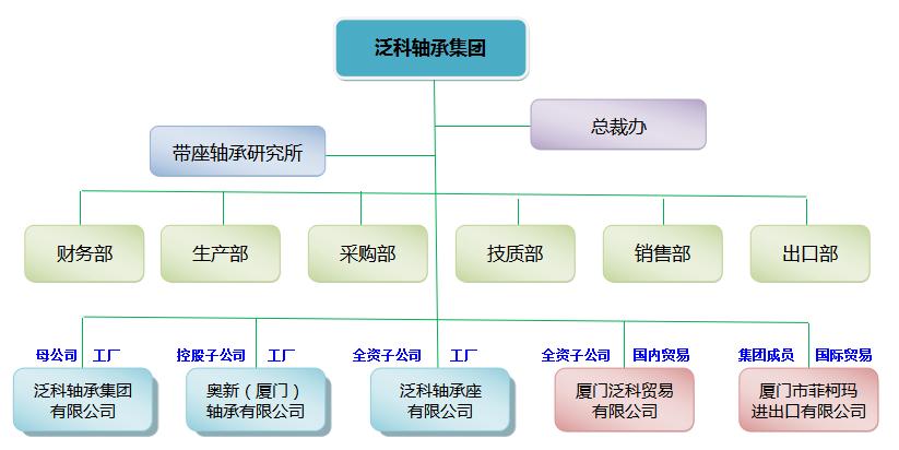 泛科轴承集团架构