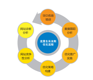 网站内链、外链的基本知识与优化技巧