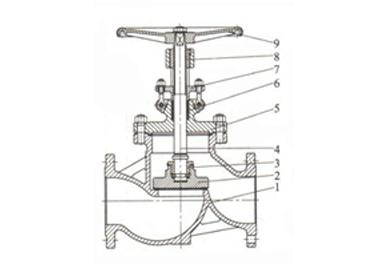 Brief introduction for t-body construction globe valve