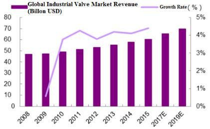 Global Industrial Valve Market Expand