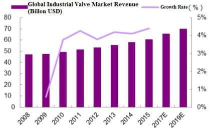 valve market revenue