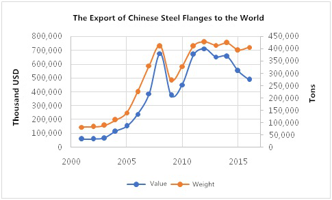 The export situation of China's flanges to the world