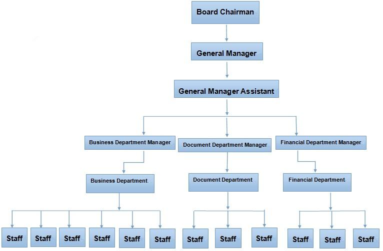 Organization Structure - Landee Flange