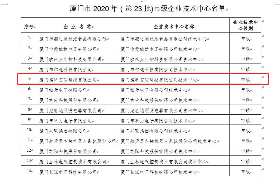 The List of Xiamen Municipal Enterprise Technology Center