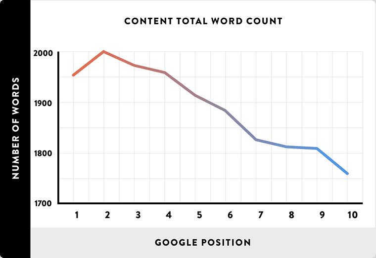内容字数与谷歌排名的关系