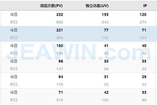 CNZZ网站访问量列表-杰赢网络