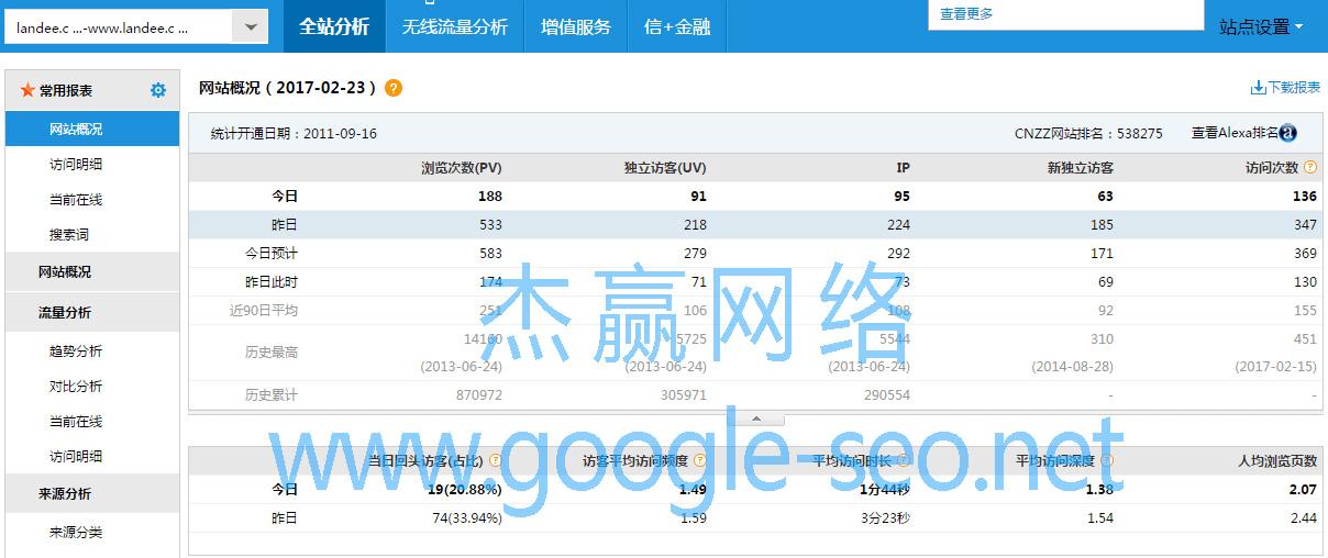 CNZZ: Google SEO 访问量概况 超200人/天。