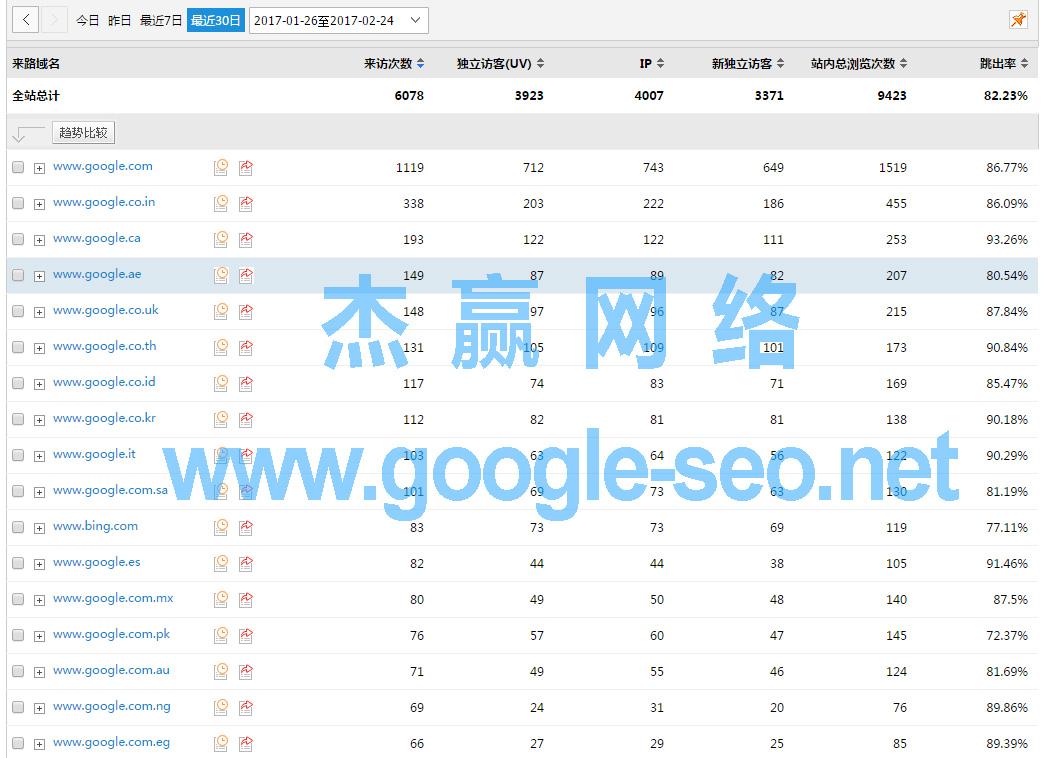 Google SEO 搜索引擎来路情况:www.landee.cn